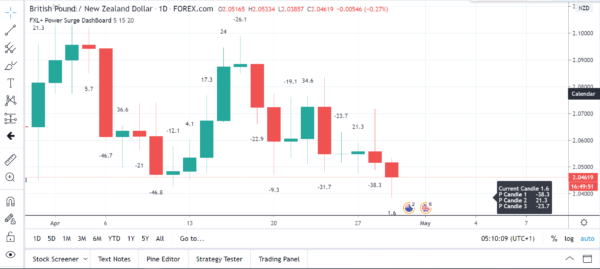 Trading View Power Surge Dashboard Indicator